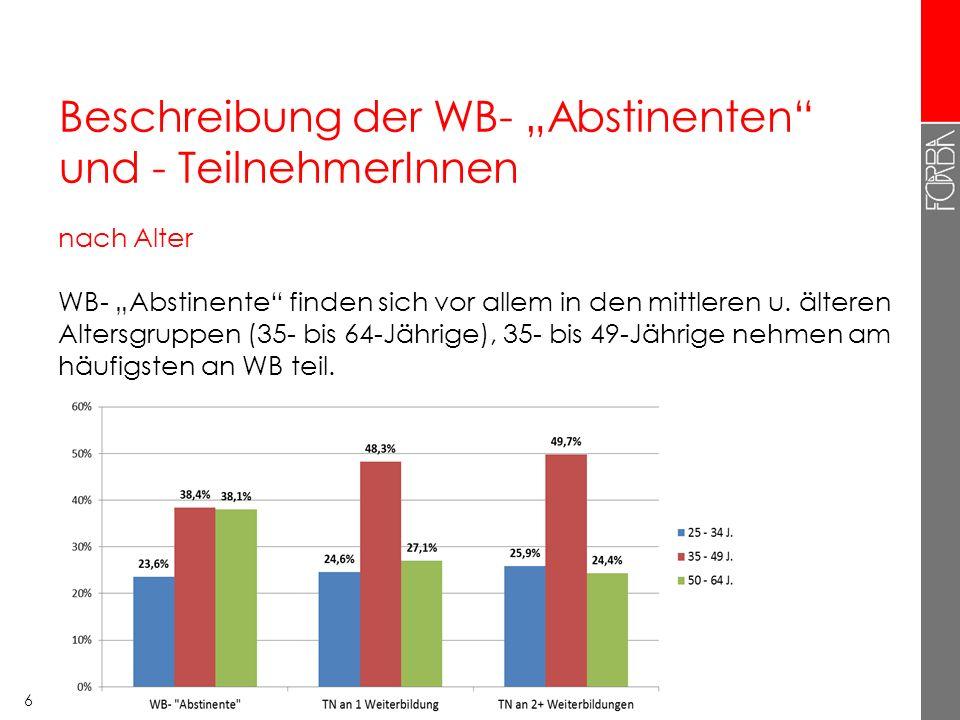 """Beschreibung der WB- """"Abstinenten"""" und - TeilnehmerInnen nach Alter WB- """"Abstinente"""" finden sich vor allem in den mittleren u. älteren Altersgruppen ("""