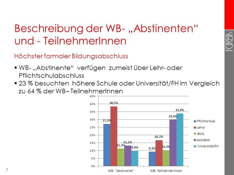 """Beschreibung der WB- """"Abstinenten und - TeilnehmerInnen Höchster formaler Bildungsabschluss  WB- """"Abstinente verfügen zumeist über Lehr- oder Pflichtschulabschluss  23 % besuchten höhere Schule oder Universität/FH im Vergleich zu 64 % der WB– TeilnehmerInnen 7"""