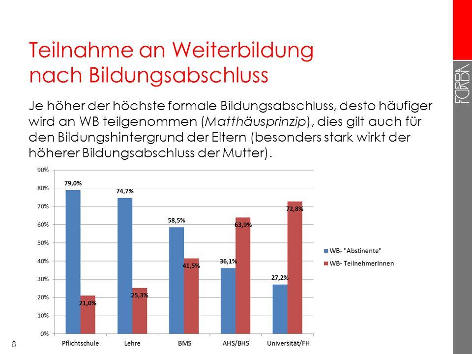 Teilnahme an Weiterbildung nach Bildungsabschluss Je höher der höchste formale Bildungsabschluss, desto häufiger wird an WB teilgenommen (Matthäusprin