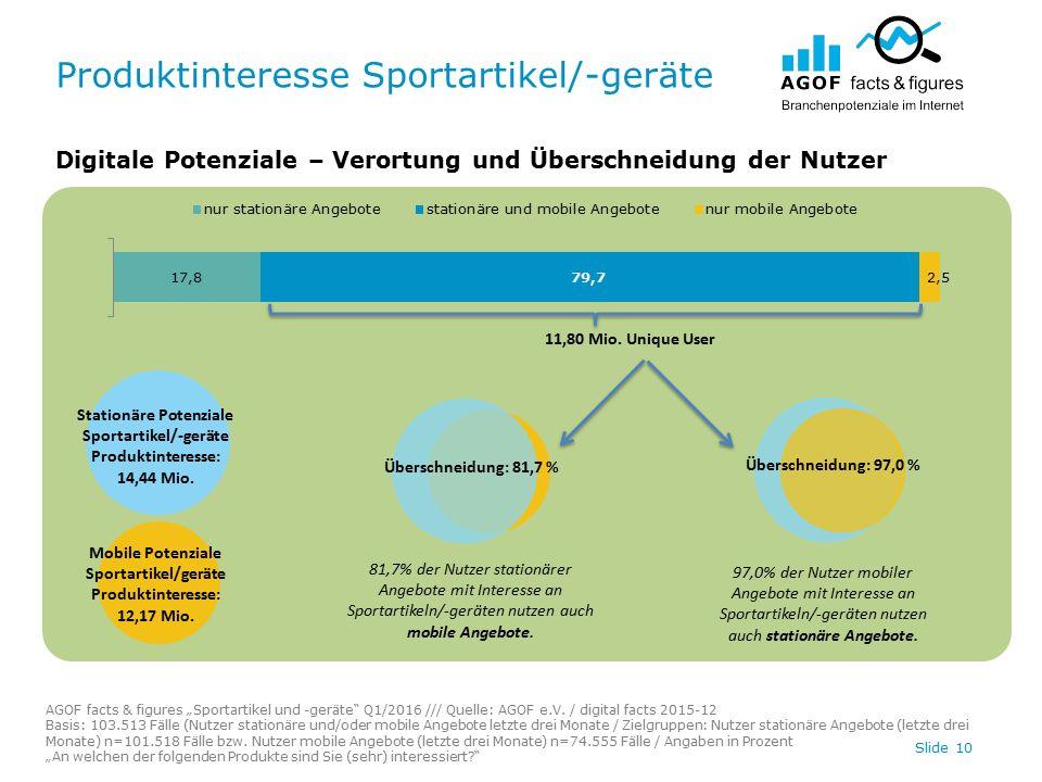 """Produktinteresse Sportartikel/-geräte Slide 10 Digitale Potenziale – Verortung und Überschneidung der Nutzer AGOF facts & figures """"Sportartikel und -geräte Q1/2016 /// Quelle: AGOF e.V."""