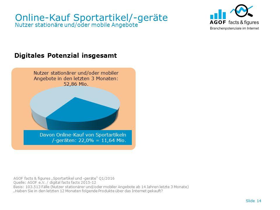 Online-Kauf Sportartikel/-geräte Nutzer stationäre und/oder mobile Angebote Slide 14 Digitales Potenzial insgesamt Davon Online-Kauf von Sportartikeln /-geräten: 22,0% = 11,64 Mio.