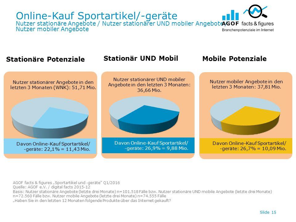Online-Kauf Sportartikel/-geräte Nutzer stationäre Angebote / Nutzer stationärer UND mobiler Angebote / Nutzer mobiler Angebote Slide 15 Davon Online-Kauf Sportartikel/ -geräte: 26,7% = 10,09 Mio.