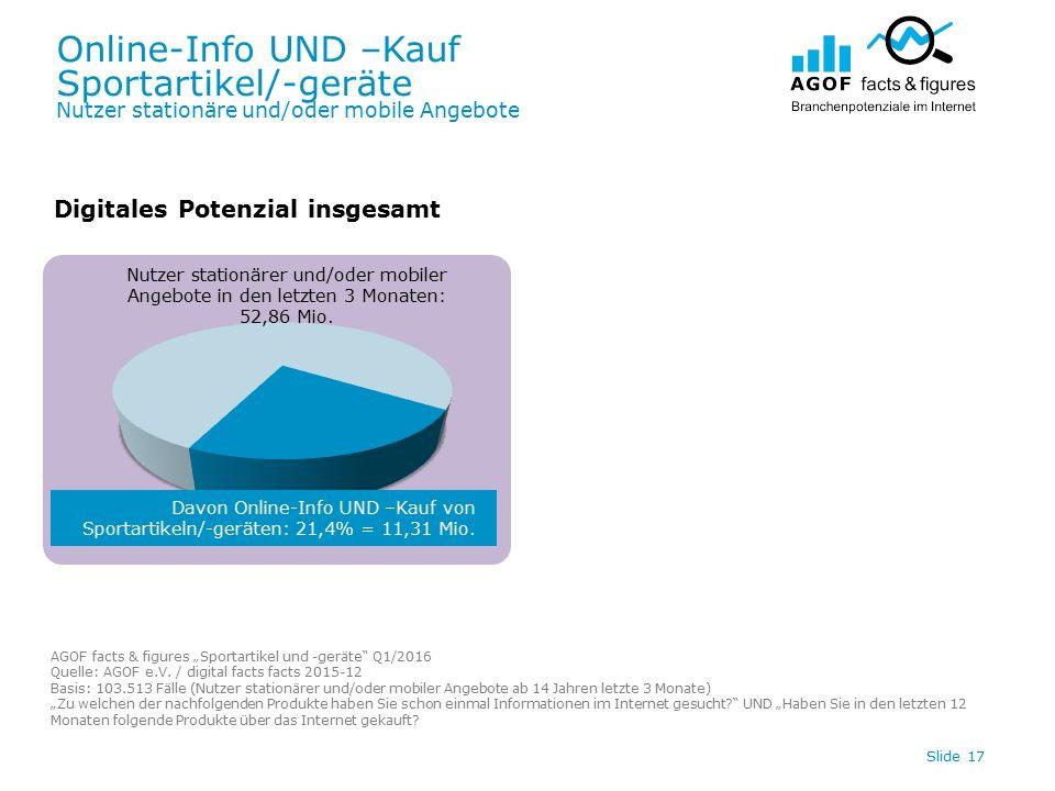 Online-Info UND –Kauf Sportartikel/-geräte Nutzer stationäre und/oder mobile Angebote Slide 17 Digitales Potenzial insgesamt Davon Online-Info UND –Kauf von Sportartikeln/-geräten: 21,4% = 11,31 Mio.