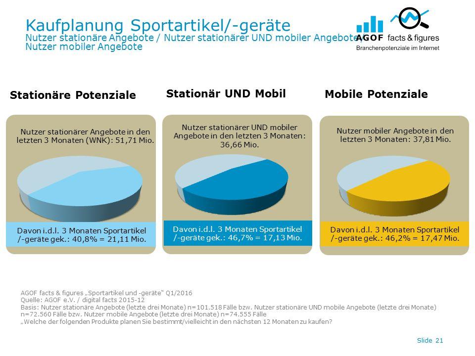 Kaufplanung Sportartikel/-geräte Nutzer stationäre Angebote / Nutzer stationärer UND mobiler Angebote / Nutzer mobiler Angebote Slide 21 Davon i.d.l.
