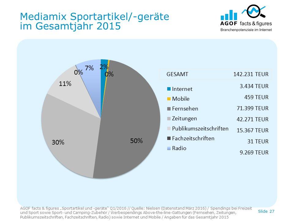 """Mediamix Sportartikel/-geräte im Gesamtjahr 2015 AGOF facts & figures """"Sportartikel und -geräte Q1/2016 // Quelle: Nielsen (Datenstand März 2016) / Spendings bei Freizeit und Sport sowie Sport- und Camping-Zubehör / Werbespendings Above-the-line-Gattungen (Fernsehen, Zeitungen, Publikumszeitschriften, Fachzeitschriften, Radio) sowie Internet und Mobile / Angaben für das Gesamtjahr 2015 Slide 27 3.434 TEUR 459 TEUR 71.399 TEUR 42.271 TEUR 15.367 TEUR 31 TEUR 9.269 TEUR GESAMT 142.231 TEUR"""
