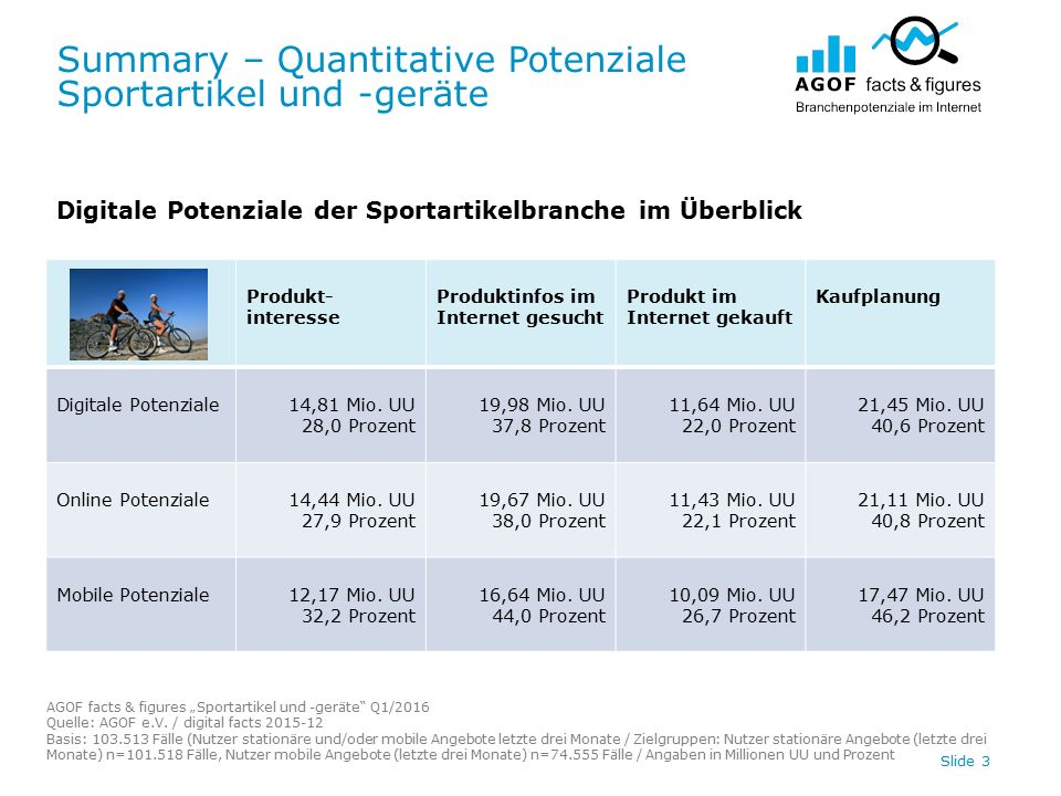 """Summary – Quantitative Potenziale Sportartikel und -geräte AGOF facts & figures """"Sportartikel und -geräte Q1/2016 Quelle: AGOF e.V."""