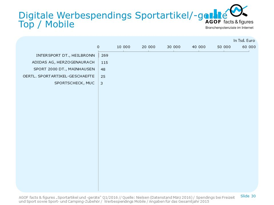 "Digitale Werbespendings Sportartikel/-geräte Top / Mobile Slide 30 In Tsd. Euro AGOF facts & figures ""Sportartikel und -geräte"" Q1/2016 // Quelle: Nie"