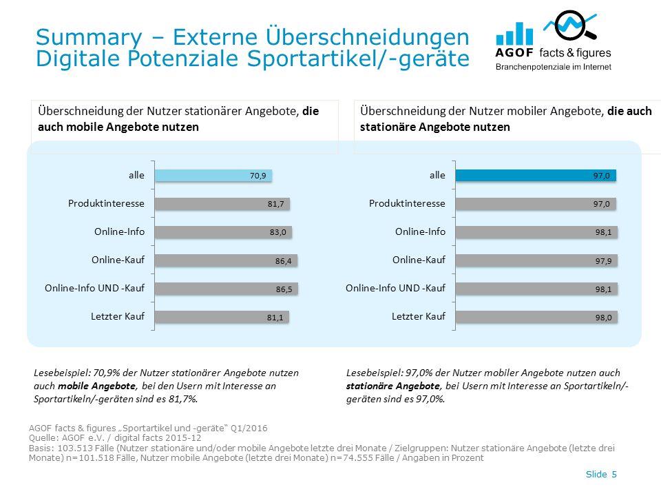 """Summary – Externe Überschneidungen Digitale Potenziale Sportartikel/-geräte AGOF facts & figures """"Sportartikel und -geräte Q1/2016 Quelle: AGOF e.V."""