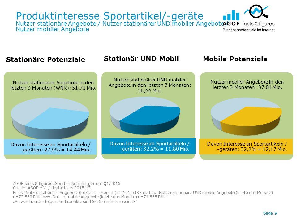 Produktinteresse Sportartikel/-geräte Nutzer stationäre Angebote / Nutzer stationärer UND mobiler Angebote / Nutzer mobiler Angebote Slide 9 Davon Interesse an Sportartikeln / -geräten: 32,2% = 12,17 Mio.