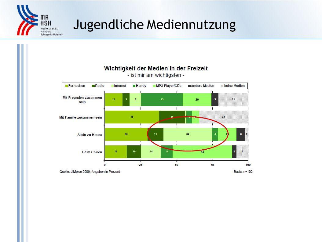 Jugendliche Mediennutzung http://www.spieleratgeber-nrw.de/