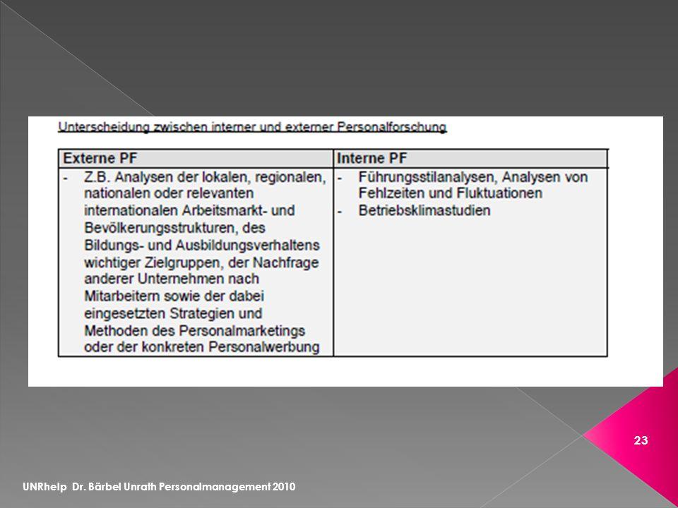 UNRhelp Dr. Bärbel Unrath Personalmanagement 2010 23