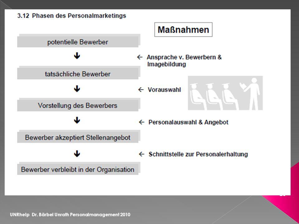 UNRhelp Dr. Bärbel Unrath Personalmanagement 2010 26