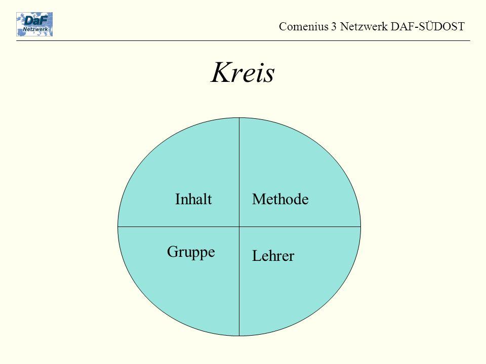 Kreis InhaltMethode Gruppe Lehrer