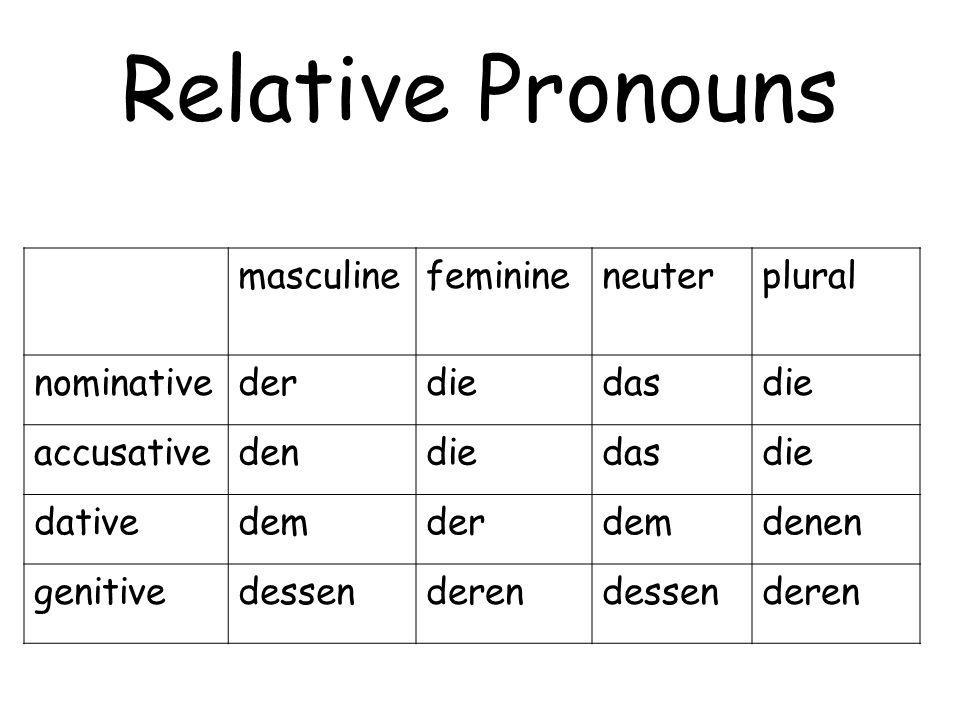 Relative Pronouns masculinefeminineneuterplural nominativederdiedasdie accusativedendiedasdie dativedemderdemdenen genitivedessenderendessenderen