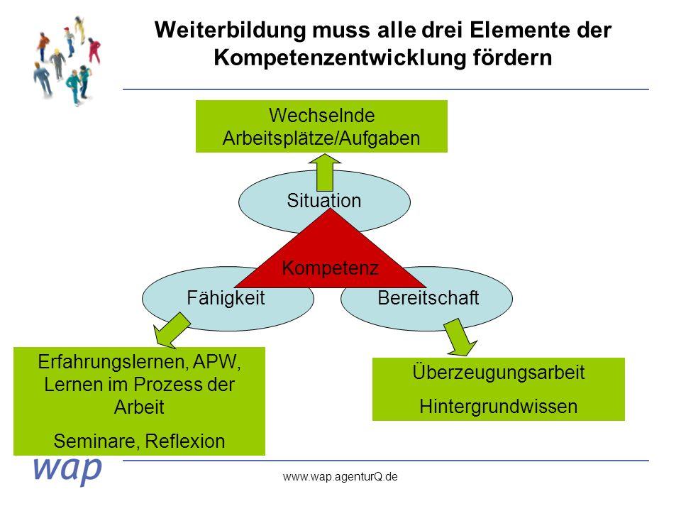 www.wap.agenturQ.de Weiterbildung muss alle drei Elemente der Kompetenzentwicklung fördern SituationFähigkeitBereitschaft Wechselnde Arbeitsplätze/Aufgaben Überzeugungsarbeit Hintergrundwissen Erfahrungslernen, APW, Lernen im Prozess der Arbeit Seminare, Reflexion Kompetenz