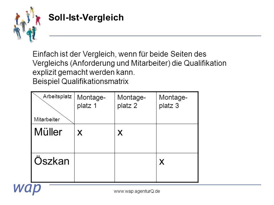 www.wap.agenturQ.de Soll-Ist-Vergleich Arbeitsplatz Mitarbeiter Montage- platz 1 Montage- platz 2 Montage- platz 3 Müllerxx Öszkanx Einfach ist der Vergleich, wenn für beide Seiten des Vergleichs (Anforderung und Mitarbeiter) die Qualifikation explizit gemacht werden kann.