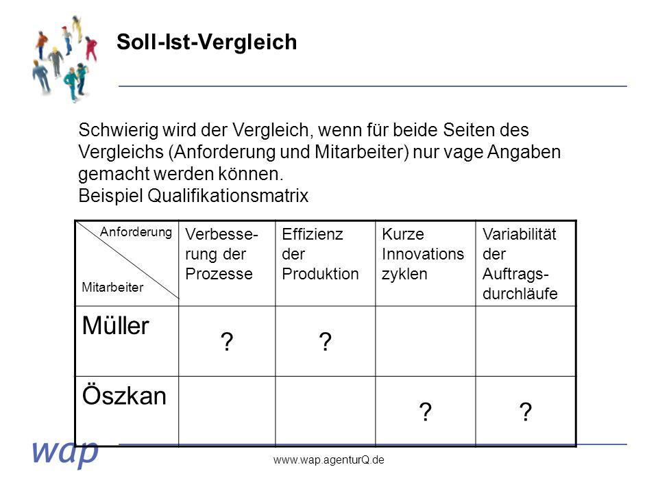 www.wap.agenturQ.de Soll-Ist-Vergleich Anforderung Mitarbeiter Verbesse- rung der Prozesse Effizienz der Produktion Kurze Innovations zyklen Variabilität der Auftrags- durchläufe Müller .