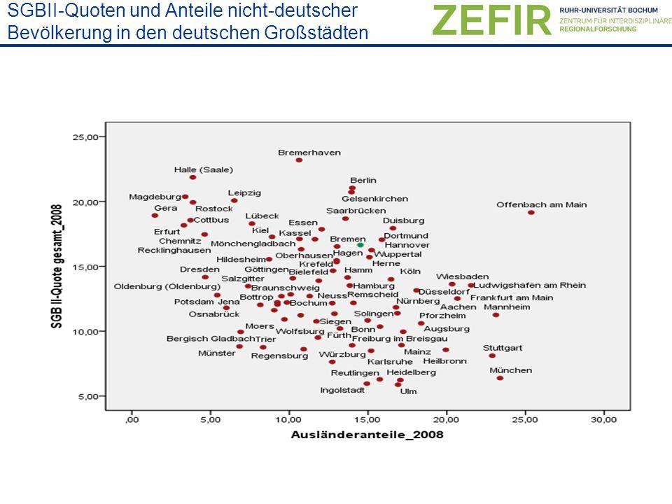 SGBII-Quoten und Anteile nicht-deutscher Bevölkerung in den deutschen Großstädten