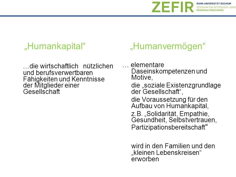 """""""Humankapital"""" …die wirtschaftlich nützlichen und berufsverwertbaren Fähigkeiten und Kenntnisse der Mitglieder einer Gesellschaft """"Humanvermögen"""" … el"""