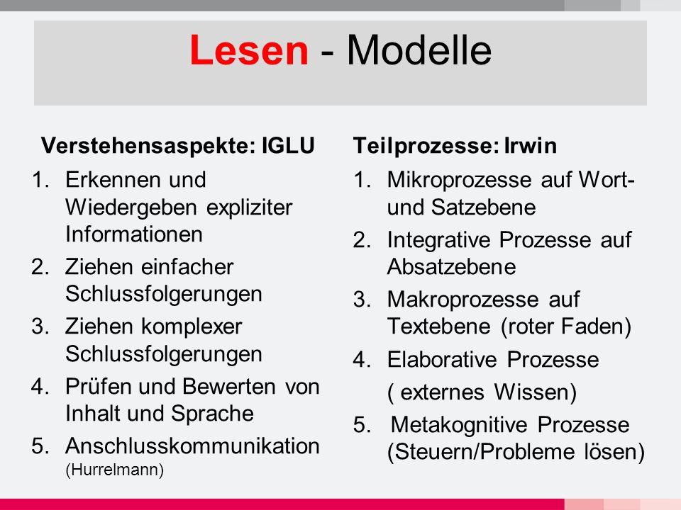 Lesen - Modelle Verstehensaspekte: IGLU 1.Erkennen und Wiedergeben expliziter Informationen 2.Ziehen einfacher Schlussfolgerungen 3.Ziehen komplexer Schlussfolgerungen 4.Prüfen und Bewerten von Inhalt und Sprache 5.Anschlusskommunikation (Hurrelmann) Teilprozesse: Irwin 1.Mikroprozesse auf Wort- und Satzebene 2.Integrative Prozesse auf Absatzebene 3.Makroprozesse auf Textebene (roter Faden) 4.Elaborative Prozesse ( externes Wissen) 5.