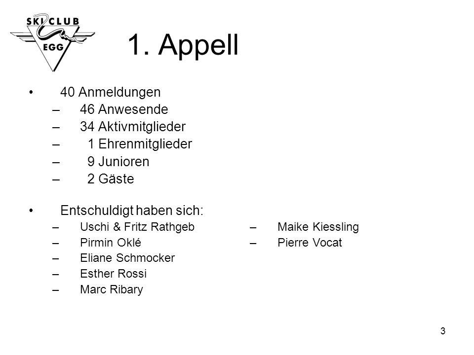 3 1. Appell 40 Anmeldungen –46 Anwesende –34 Aktivmitglieder – 1 Ehrenmitglieder – 9 Junioren – 2 Gäste Entschuldigt haben sich: –Uschi & Fritz Rathge