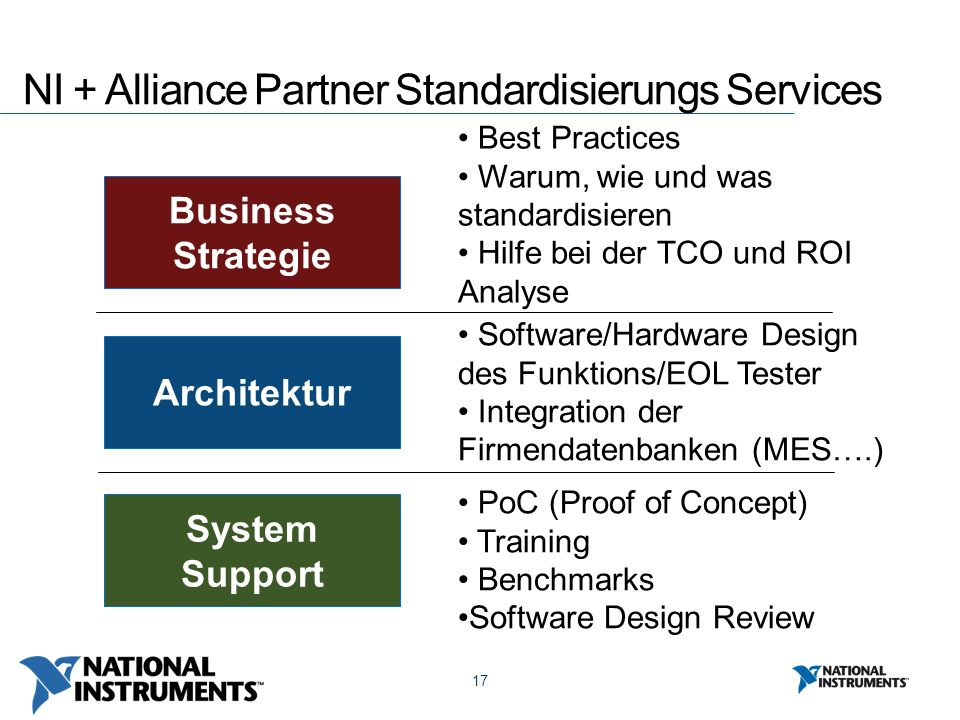 17 NI + Alliance Partner Standardisierungs Services Business Strategie Architektur System Support Best Practices Warum, wie und was standardisieren Hilfe bei der TCO und ROI Analyse Software/Hardware Design des Funktions/EOL Tester Integration der Firmendatenbanken (MES….) PoC (Proof of Concept) Training Benchmarks Software Design Review