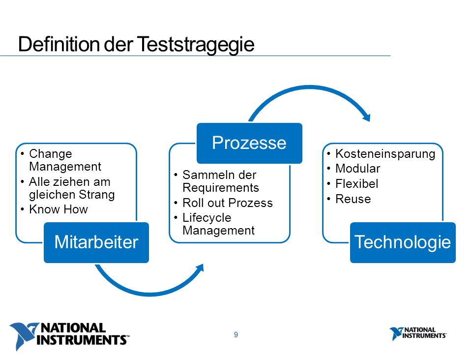 9 Definition der Teststragegie Change Management Alle ziehen am gleichen Strang Know How Mitarbeiter Sammeln der Requirements Roll out Prozess Lifecycle Management Prozesse Kosteneinsparung Modular Flexibel Reuse Technologie