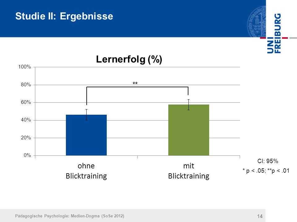 14 Studie II: Ergebnisse Pädagogische Psychologie: Medien-Dogma (SoSe 2012) CI: 95% * p <.05; **p <.01 **