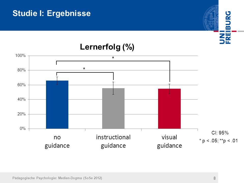 8 Pädagogische Psychologie: Medien-Dogma (SoSe 2012) Studie I: Ergebnisse * * CI: 95% * p <.05; **p <.01