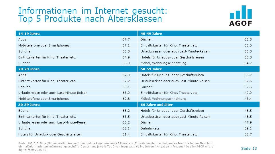 Seite 13 Informationen im Internet gesucht: Top 5 Produkte nach Altersklassen Basis: 103.513 Fälle (Nutzer stationäre und/oder mobile Angebote letzte