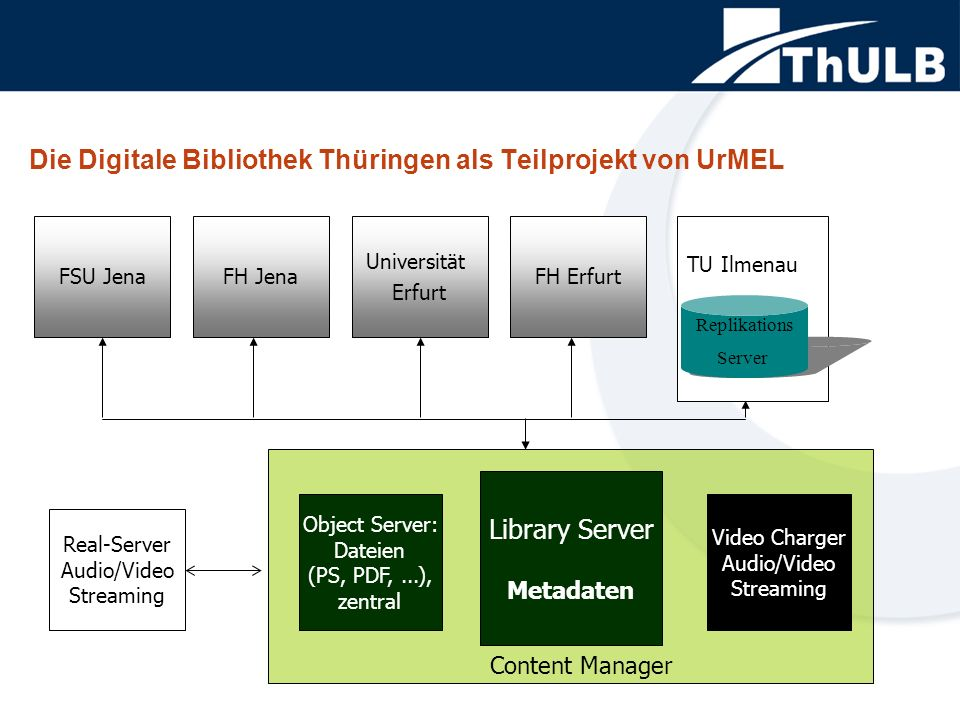 FSU Jena Die Digitale Bibliothek Thüringen als Teilprojekt von UrMEL Real-Server Audio/Video Streaming Object Server: Dateien (PS, PDF,...), zentral Library Server Metadaten Video Charger Audio/Video Streaming Content Manager FH Jena Universität Erfurt FH Erfurt Replikations Server TU Ilmenau