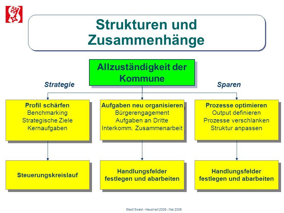Stadt Soest - Haushalt 2005 - Mai 2005 Strukturen und Zusammenhänge Allzuständigkeit der Kommune Profil schärfen Benchmarking Strategische Ziele Kerna