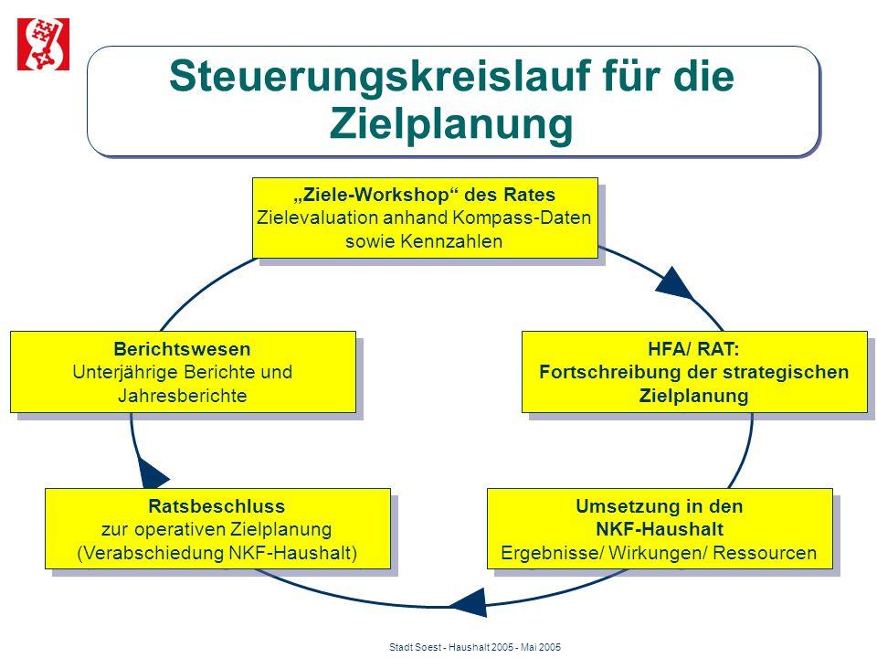 """Stadt Soest - Haushalt 2005 - Mai 2005 Steuerungskreislauf für die Zielplanung """"Ziele-Workshop"""" des Rates Zielevaluation anhand Kompass-Daten sowie Ke"""