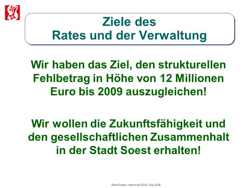 Stadt Soest - Haushalt 2005 - Mai 2005 Ziele des Rates und der Verwaltung Wir haben das Ziel, den strukturellen Fehlbetrag in Höhe von 12 Millionen Eu