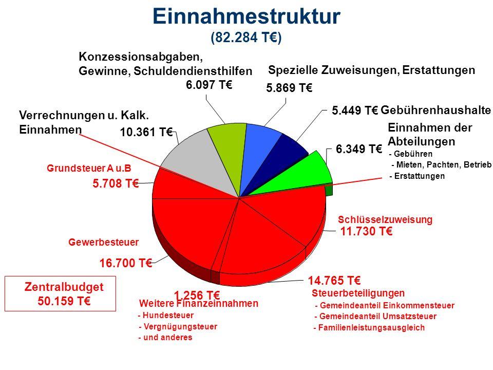 Einnahmestruktur (82.284 T€) 10.361 T€ 6.349 T€ 5.449 T€ 14.765 T€ 16.700 T€ 5.708 T€ 1.256 T€ 11.730 T€ 6.097 T€ 5.869 T€ Gewerbesteuer Zentralbudget