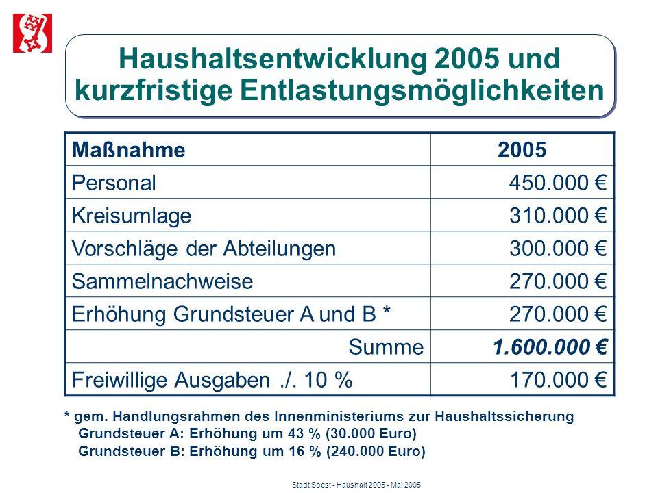 Stadt Soest - Haushalt 2005 - Mai 2005 Maßnahme2005 Personal450.000 € Kreisumlage310.000 € Vorschläge der Abteilungen300.000 € Sammelnachweise270.000