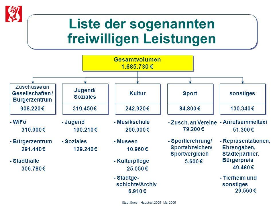 Stadt Soest - Haushalt 2005 - Mai 2005 Liste der sogenannten freiwilligen Leistungen Zuschüsse an Gesellschaften / Bürgerzentrum Gesamtvolumen 1.685.7