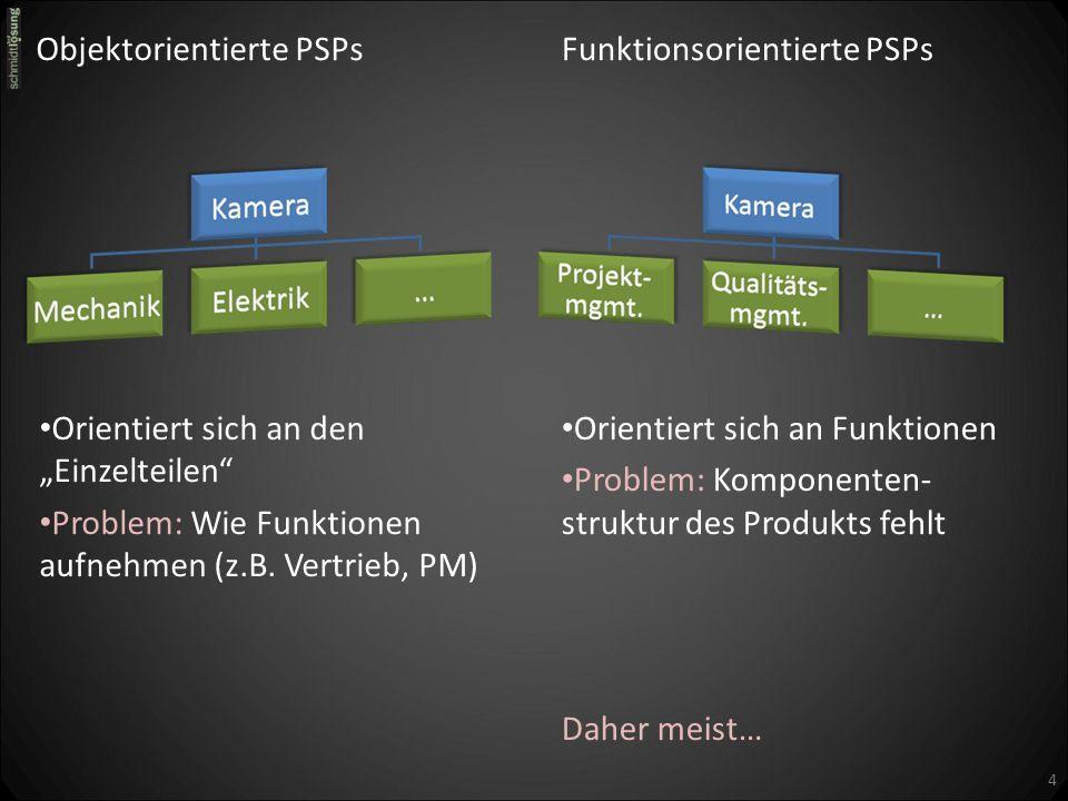Kombinierte PSPs Kombination der funktions- und objektorientierten PSPs Letzte Ebene stellt die nach DIN nicht mehr zu unterteilenden Arbeitspakete dar.