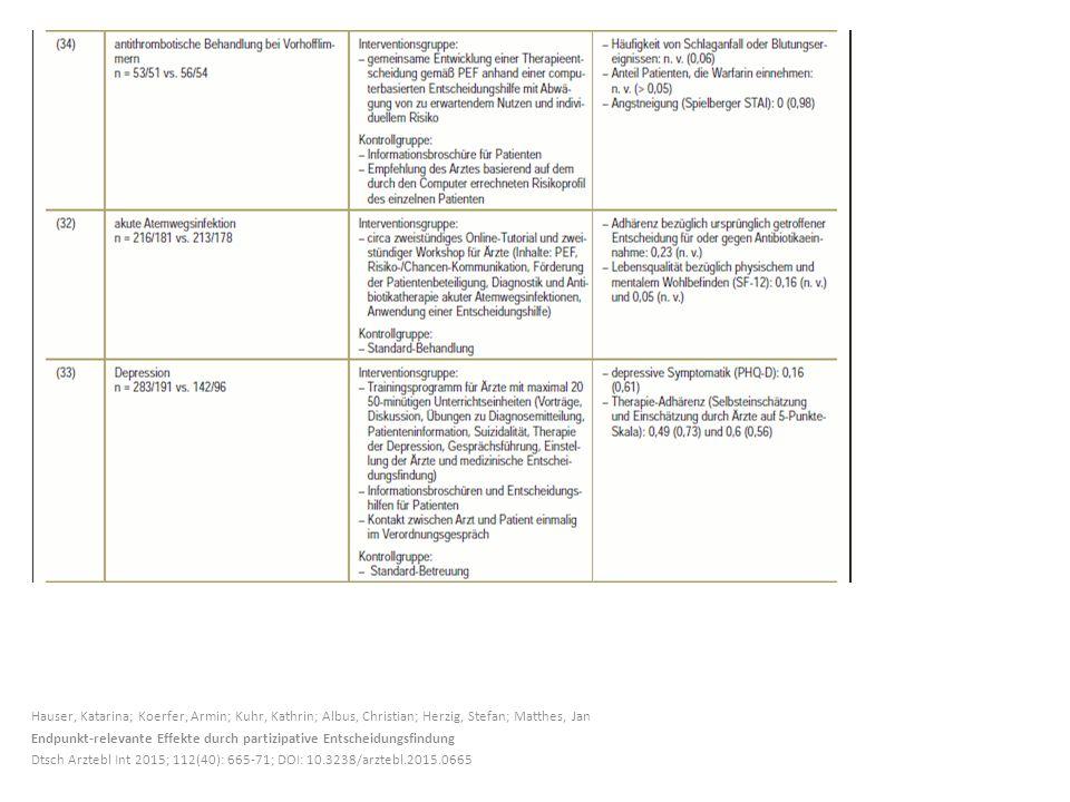 Hauser, Katarina; Koerfer, Armin; Kuhr, Kathrin; Albus, Christian; Herzig, Stefan; Matthes, Jan Endpunkt-relevante Effekte durch partizipative Entscheidungsfindung Dtsch Arztebl Int 2015; 112(40): 665-71; DOI: 10.3238/arztebl.2015.0665