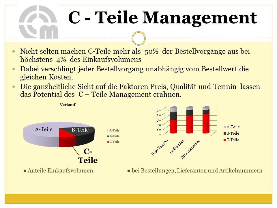 C - Teile Management Nicht selten machen C-Teile mehr als 50% der Bestellvorgänge aus bei höchstens 4% des Einkaufsvolumens Dabei verschlingt jeder Bestellvorgang unabhängig vom Bestellwert die gleichen Kosten.