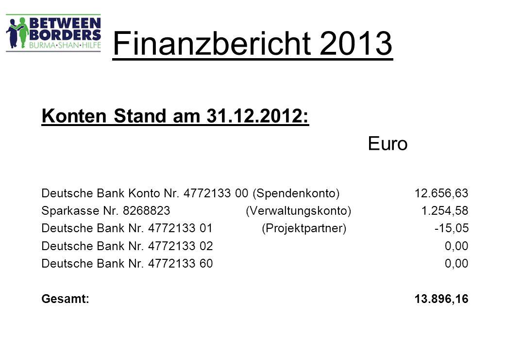 Finanzbericht 2013 Finanzbericht zeigt: 1.Beständige Überschüsse seit der Gründung des Vereins.