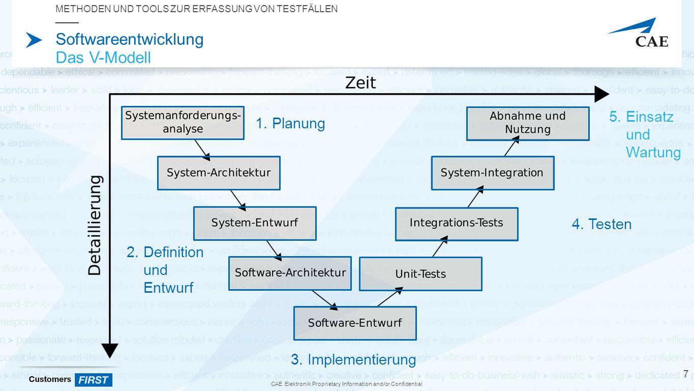 CAE Elektronik Proprietary Information and/or Confidential Softwareentwicklung Das V-Modell METHODEN UND TOOLS ZUR ERFASSUNG VON TESTFÄLLEN 7 1.