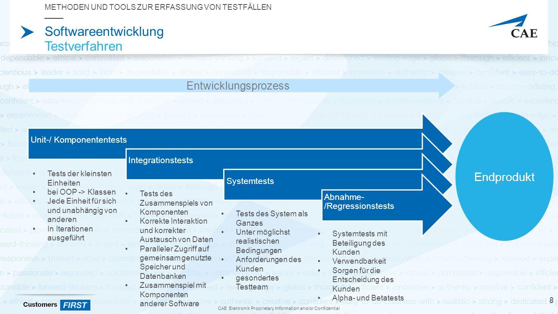 CAE Elektronik Proprietary Information and/or Confidential Softwareentwicklung Testverfahren Unit-/ KomponententestsIntegrationstestsSystemtests Abnahme- /Regressionstests METHODEN UND TOOLS ZUR ERFASSUNG VON TESTFÄLLEN 8 Endprodukt Tests der kleinsten Einheiten bei OOP -> Klassen Jede Einheit für sich und unabhängig von anderen In Iterationen ausgeführt Entwicklungsprozess Tests des Zusammenspiels von Komponenten Korrekte Interaktion und korrekter Austausch von Daten Paralleler Zugriff auf gemeinsam genutzte Speicher und Datenbanken Zusammenspiel mit Komponenten anderer Software Tests des System als Ganzes Unter möglichst realistischen Bedingungen Anforderungen des Kunden gesondertes Testteam Systemtests mit Beteiligung des Kunden Verwendbarkeit Sorgen für die Entscheidung des Kunden Alpha- und Betatests