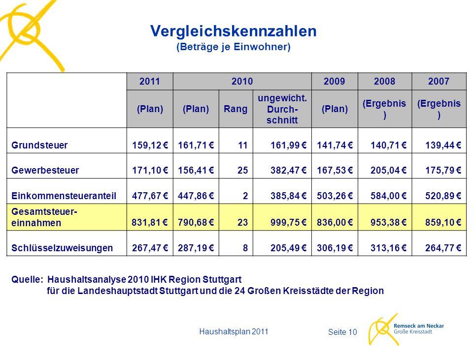 Haushaltsplan 2011 Seite 10 Vergleichskennzahlen (Beträge je Einwohner) 20112010200920082007 (Plan) Rang ungewicht. Durch- schnitt (Plan) (Ergebnis )