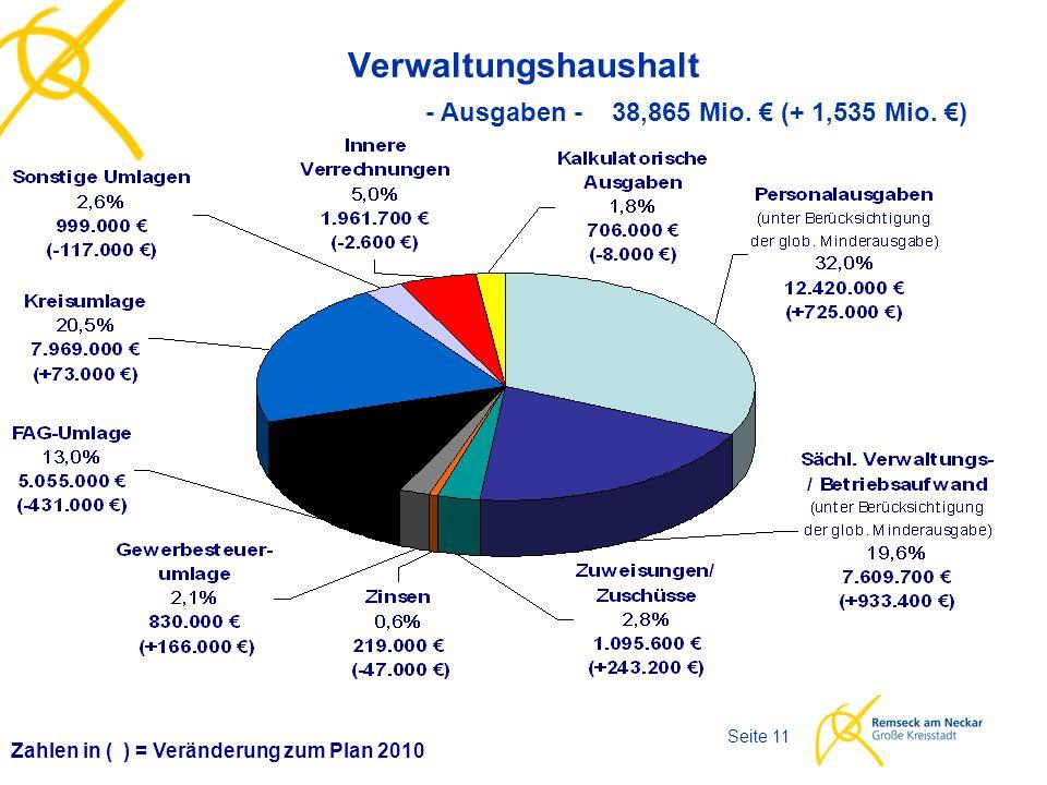 Haushaltsplan 2011 Seite 11 Verwaltungshaushalt Zahlen in ( ) = Veränderung zum Plan 2010 - Ausgaben - 38,865 Mio. € (+ 1,535 Mio. €)