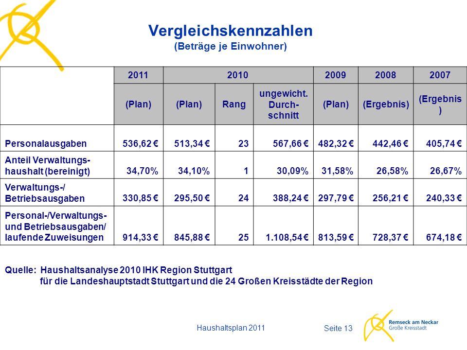 Haushaltsplan 2011 Seite 13 Vergleichskennzahlen (Beträge je Einwohner) 20112010200920082007 (Plan) Rang ungewicht. Durch- schnitt (Plan)(Ergebnis) Pe