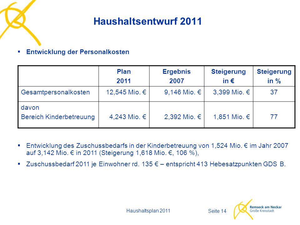 Haushaltsplan 2011 Seite 14 Haushaltsentwurf 2011  Entwicklung der Personalkosten Plan 2011 Ergebnis 2007 Steigerung in € Steigerung in % Gesamtperso