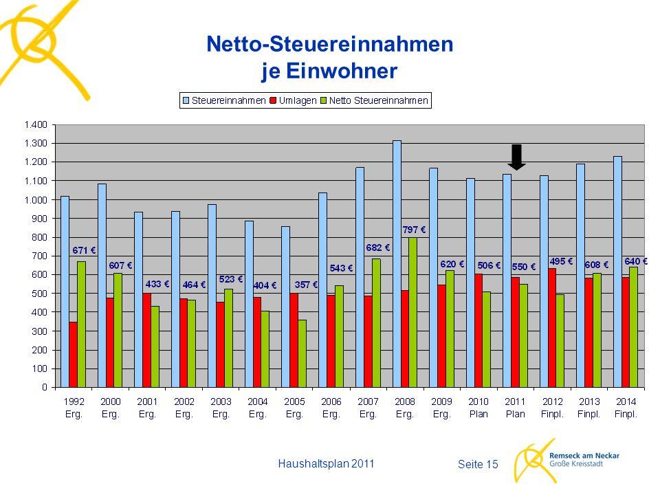 Haushaltsplan 2011 Seite 15 Netto-Steuereinnahmen je Einwohner
