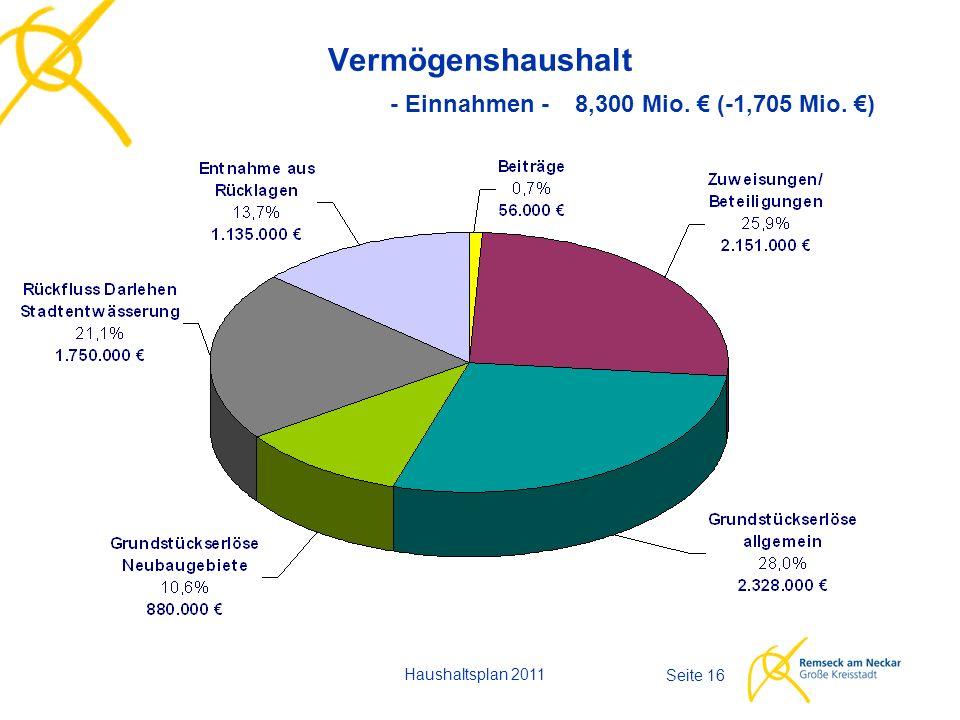 Haushaltsplan 2011 Seite 16 Vermögenshaushalt - Einnahmen - 8,300 Mio. € (-1,705 Mio. €)