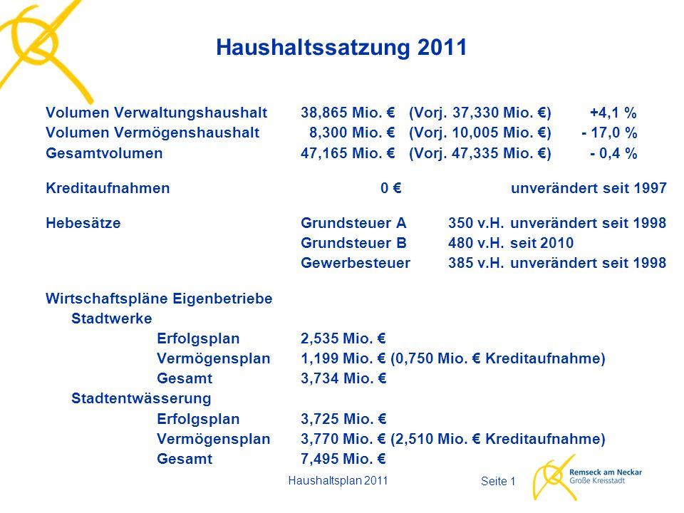 Haushaltsplan 2011 Seite 1 Haushaltssatzung 2011 Volumen Verwaltungshaushalt38,865 Mio. € (Vorj. 37,330 Mio. €) +4,1 % Volumen Vermögenshaushalt 8,300